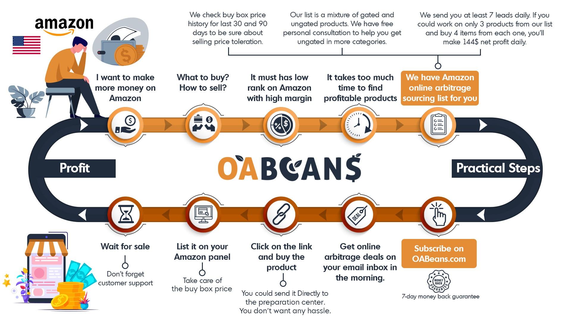 amazon online arbitrage sourcing guideline